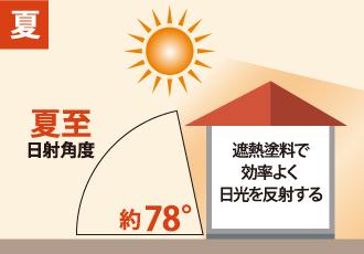 遮熱塗料で夏を快適に
